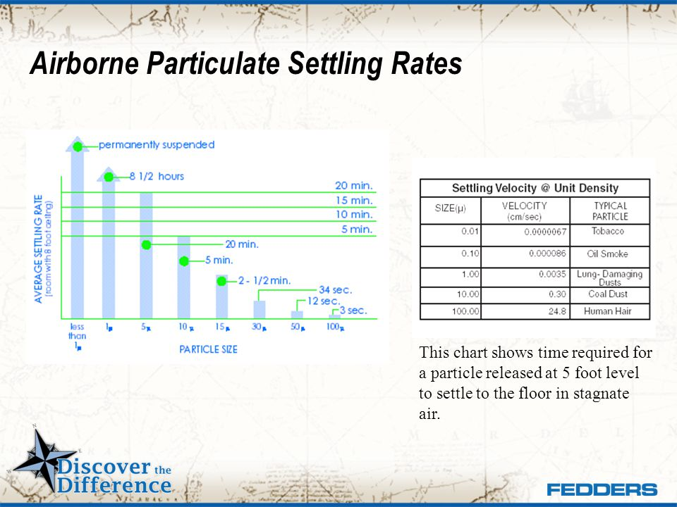 Airborne Particulate Settling Rates