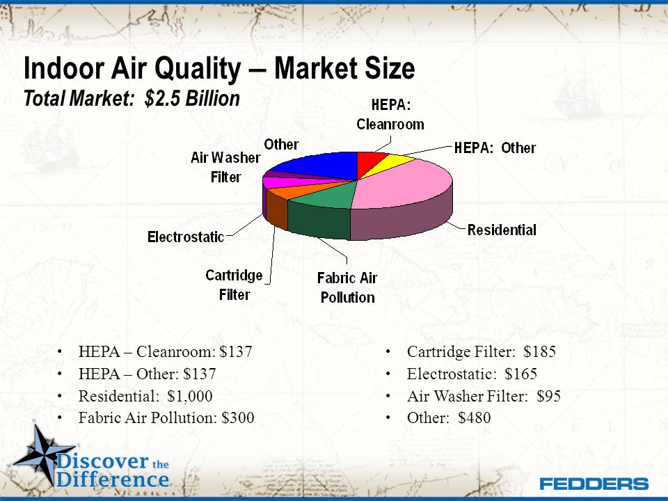 Indoor Air Quality – Market Size