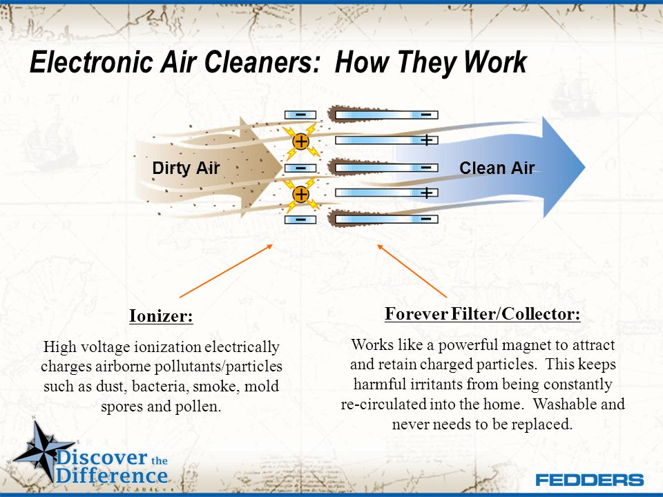 Electronic Air Cleaners: How They Work