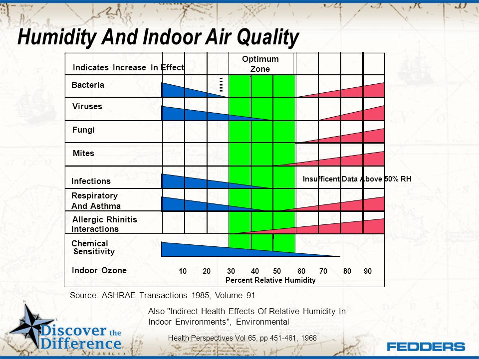 Humidity And Indoor Air Quality