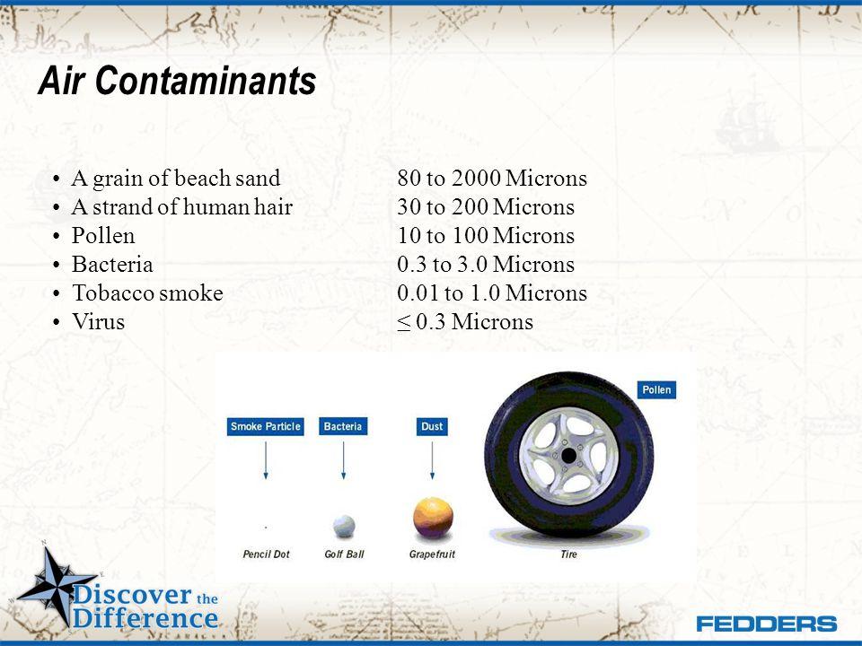 Air Contaminants A grain of beach sand 80 to 2000 Microns