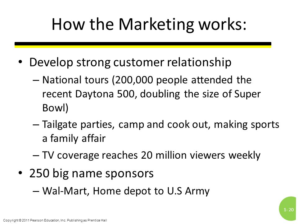 How the Marketing works: