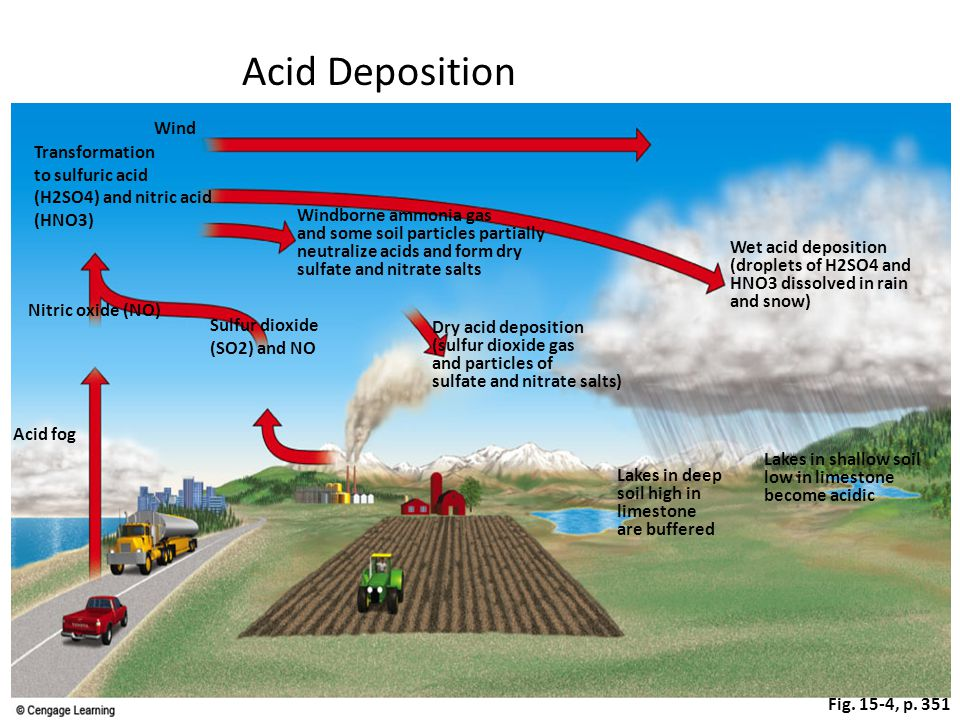 Acid Deposition Wind Transformation