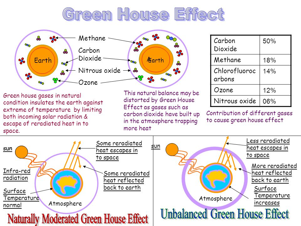Unbalanced Green House Effect Naturally Moderated Green House Effect
