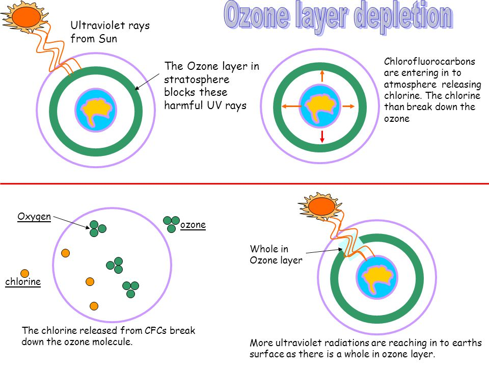 Ozone layer depletion Ultraviolet rays from Sun