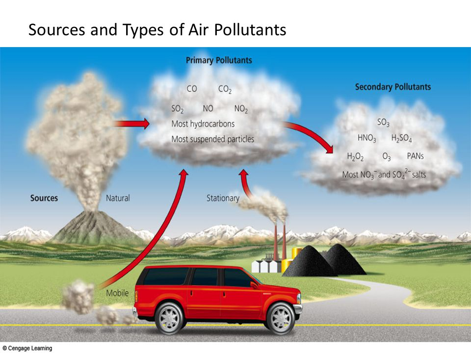 Sources and Types of Air Pollutants