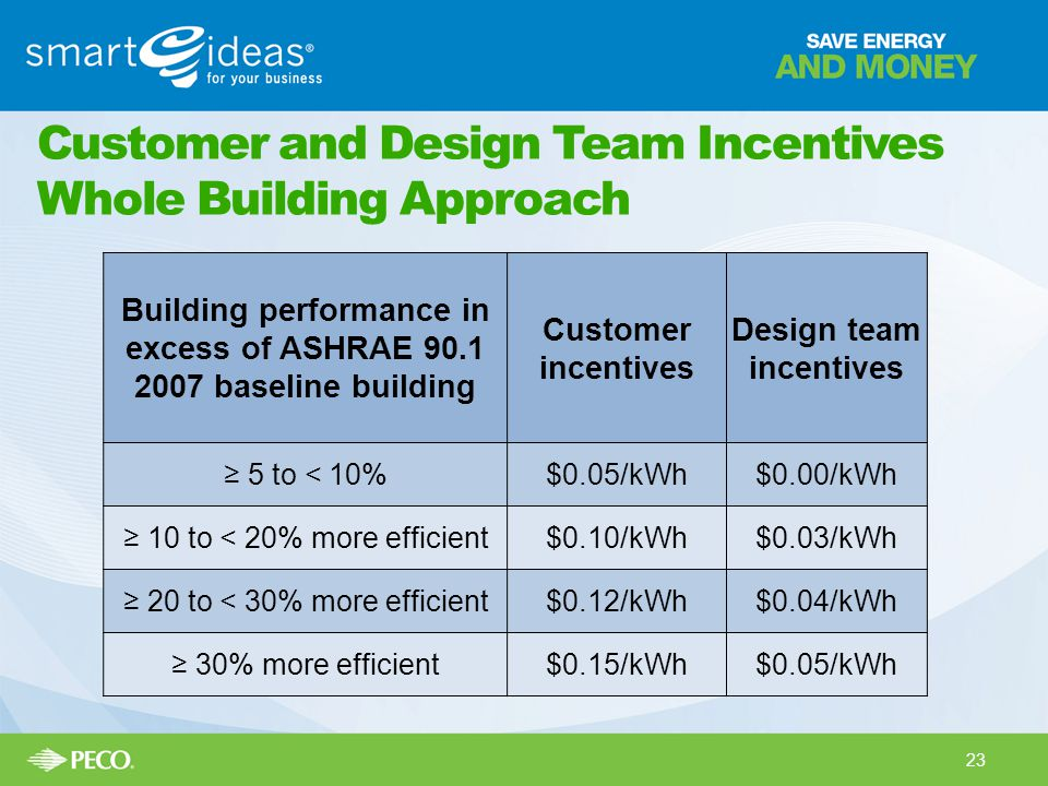 Customer and Design Team Incentives Whole Building Approach