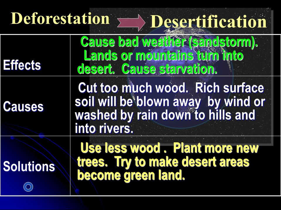 Desertification Deforestation Effects Cause bad weather (sandstorm).