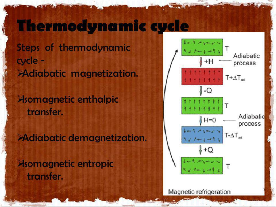 Thermodynamic cycle Steps of thermodynamic cycle -