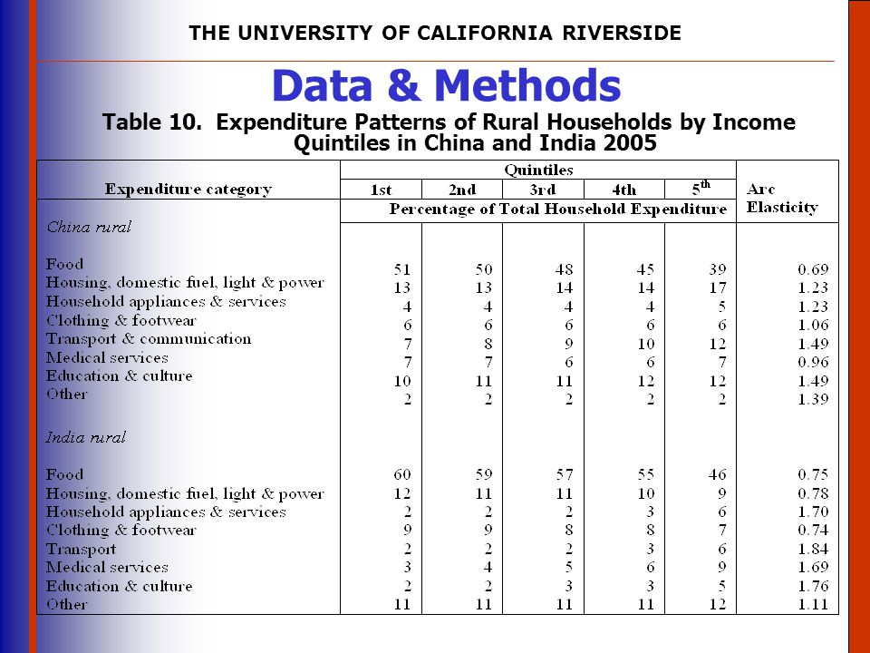 Data & Methods Table 10. Expenditure Patterns of Rural Households by Income Quintiles in China and India 2005.