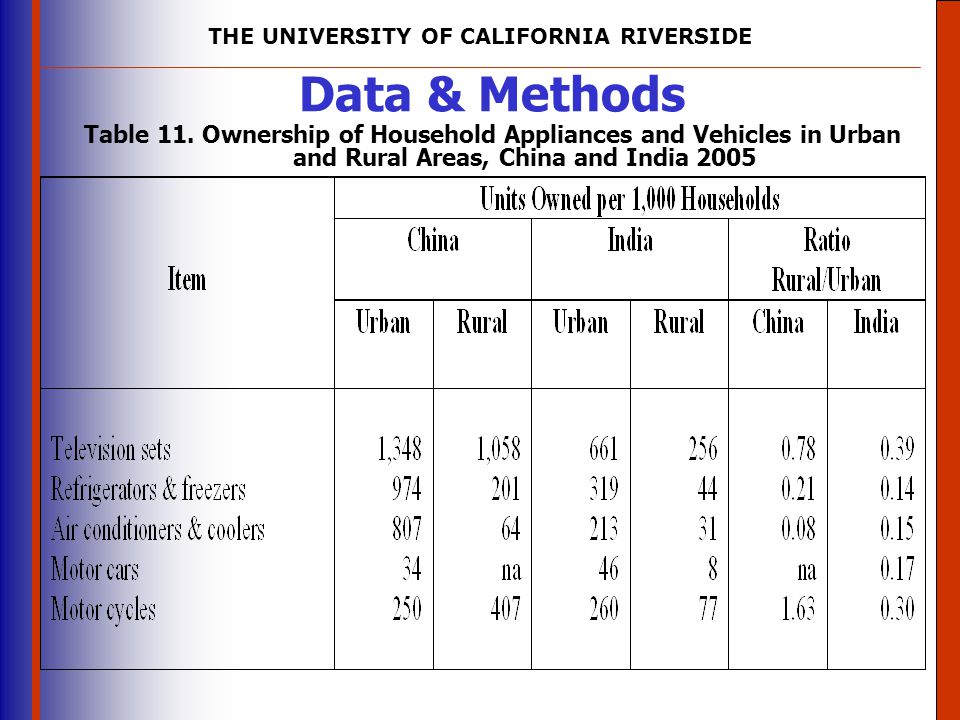 Data & Methods Table 11. Ownership of Household Appliances and Vehicles in Urban and Rural Areas, China and India 2005.