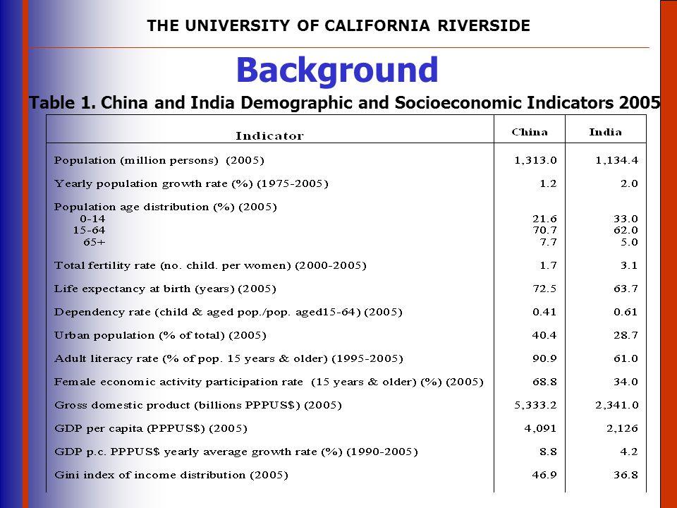 Table 1. China and India Demographic and Socioeconomic Indicators 2005