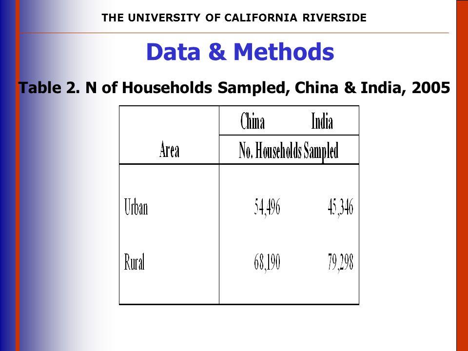 Data & Methods Table 2. N of Households Sampled, China & India, 2005