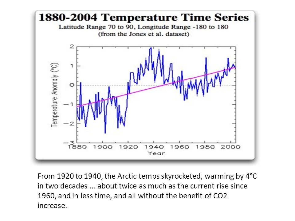From 1920 to 1940, the Arctic temps skyrocketed, warming by 4°C in two decades ...