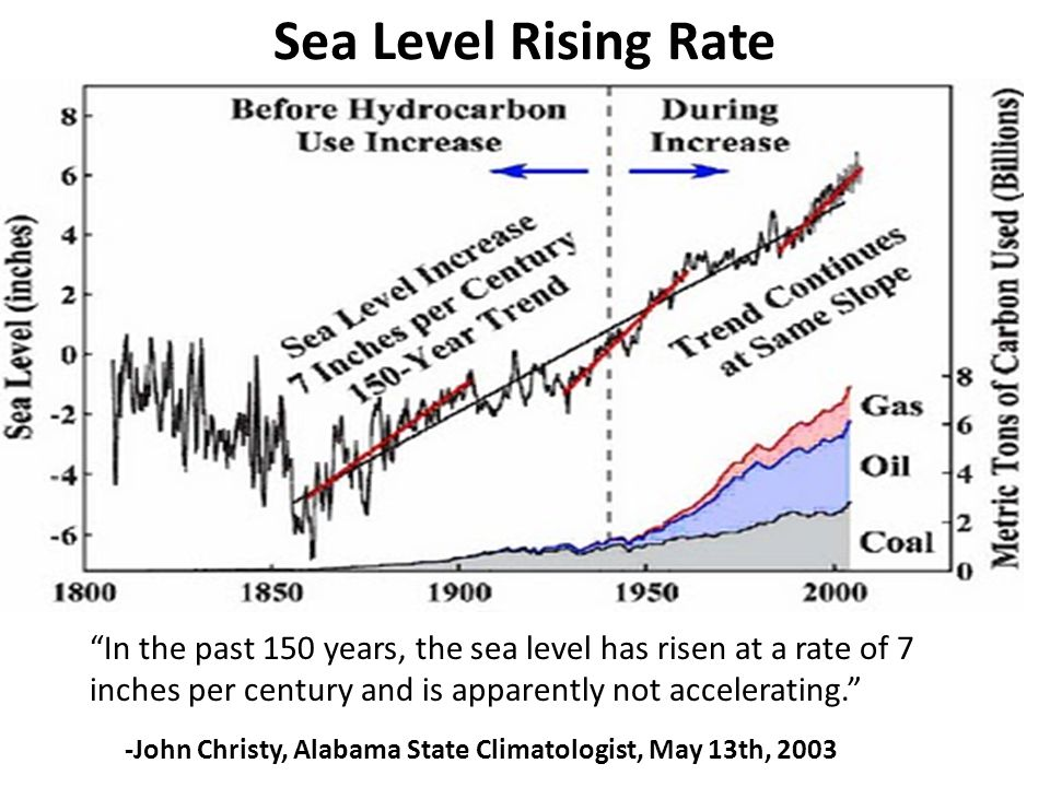 Sea Level Rising Rate In the past 150 years, the sea level has risen at a rate of 7 inches per century and is apparently not accelerating.