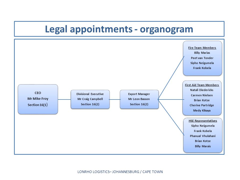 Legal appointments - organogram
