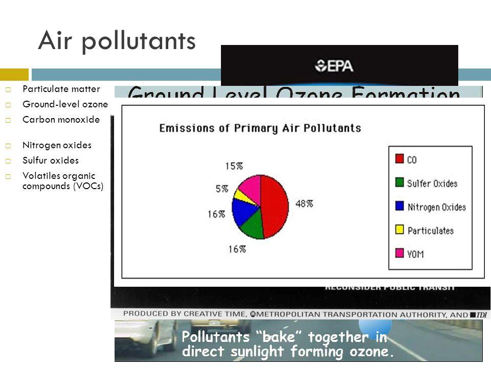 Air pollutants Particulate matter Particulate matter