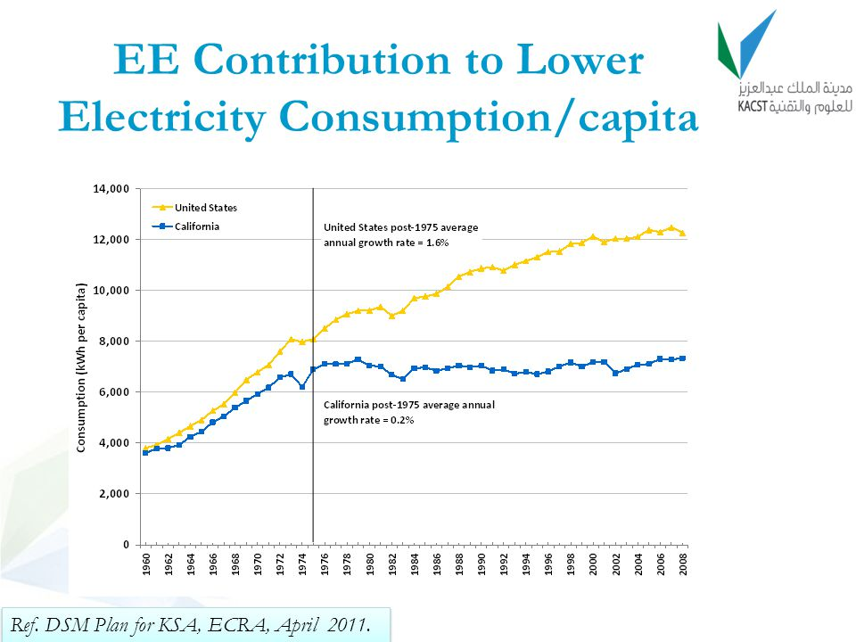EE Contribution to Lower Electricity Consumption/capita