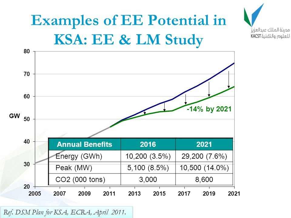 Examples of EE Potential in KSA: EE & LM Study