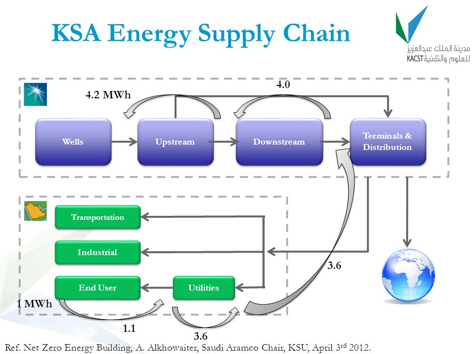 KSA Energy Supply Chain