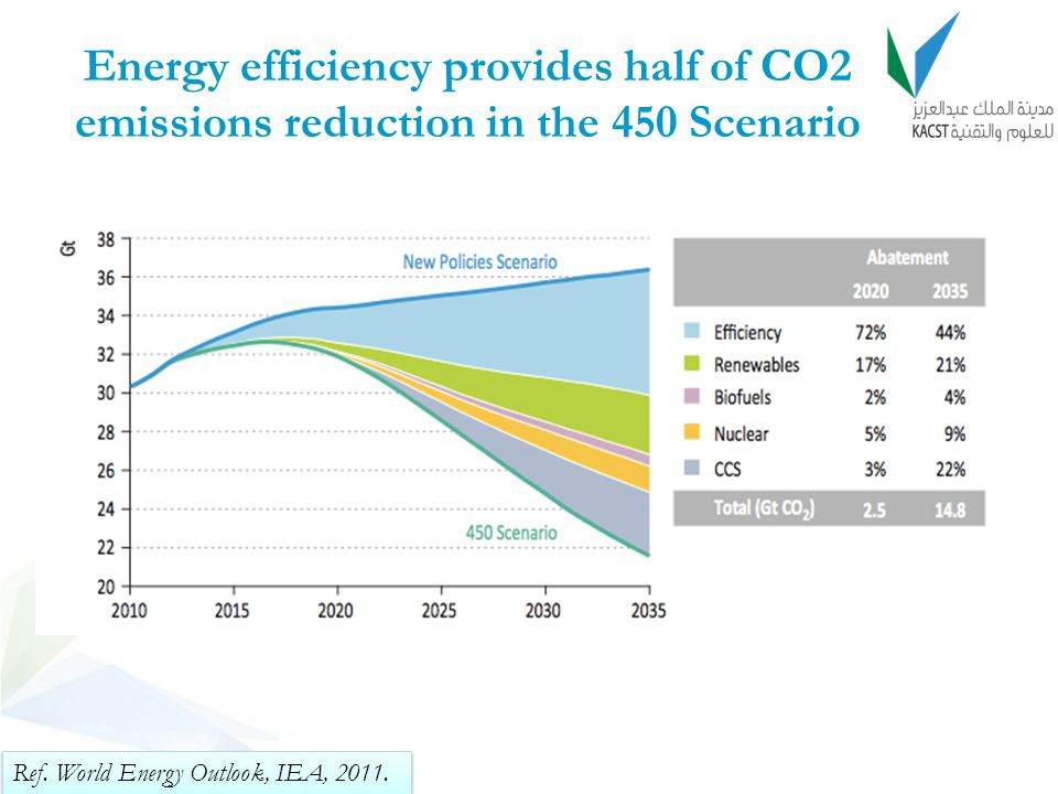 Energy efficiency provides half of CO2 emissions reduction in the 450 Scenario