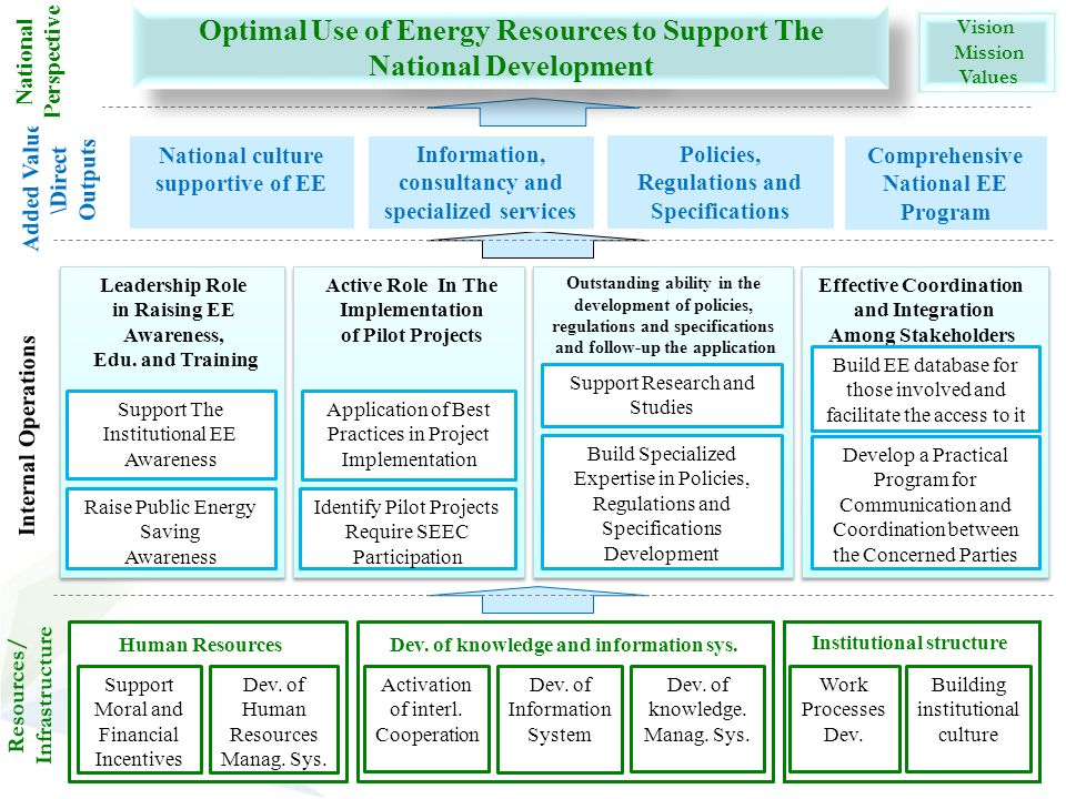 Optimal Use of Energy Resources to Support The National Development