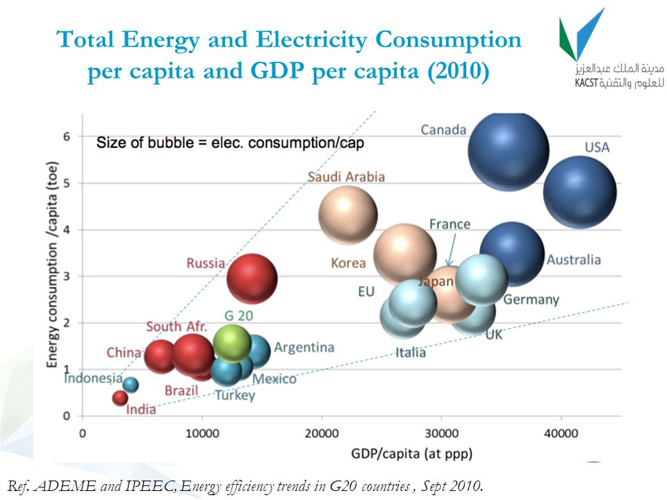 Total Energy and Electricity Consumption per capita and GDP per capita (2010)