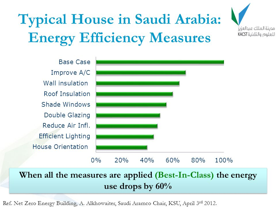 Typical House in Saudi Arabia: Energy Efficiency Measures