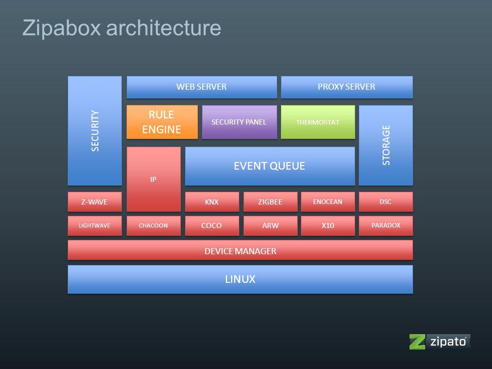Zipabox architecture RULE ENGINE EVENT QUEUE LINUX SECURITY STORAGE