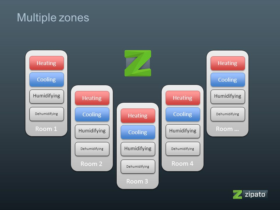 Multiple zones Room 1 Room … Room 2 Room 4 Room 3 Heating Heating
