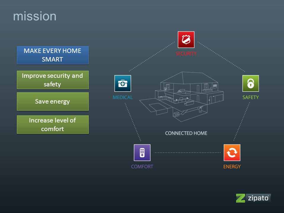 mission MAKE EVERY HOME SMART Improve security and safety Save energy