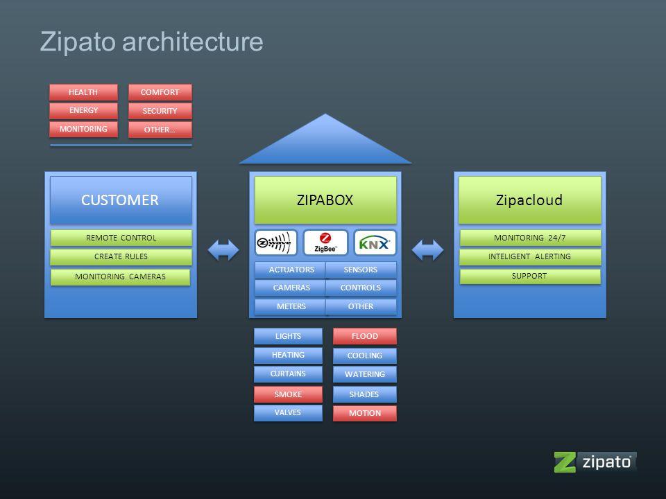 Zipato architecture CUSTOMER ZIPABOX Zipacloud HEALTH COMFORT ENERGY