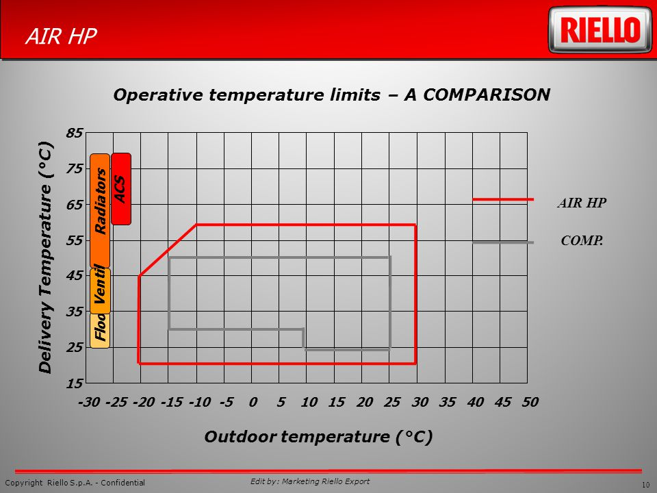 Outdoor temperature (°C) Delivery Temperature (°C)