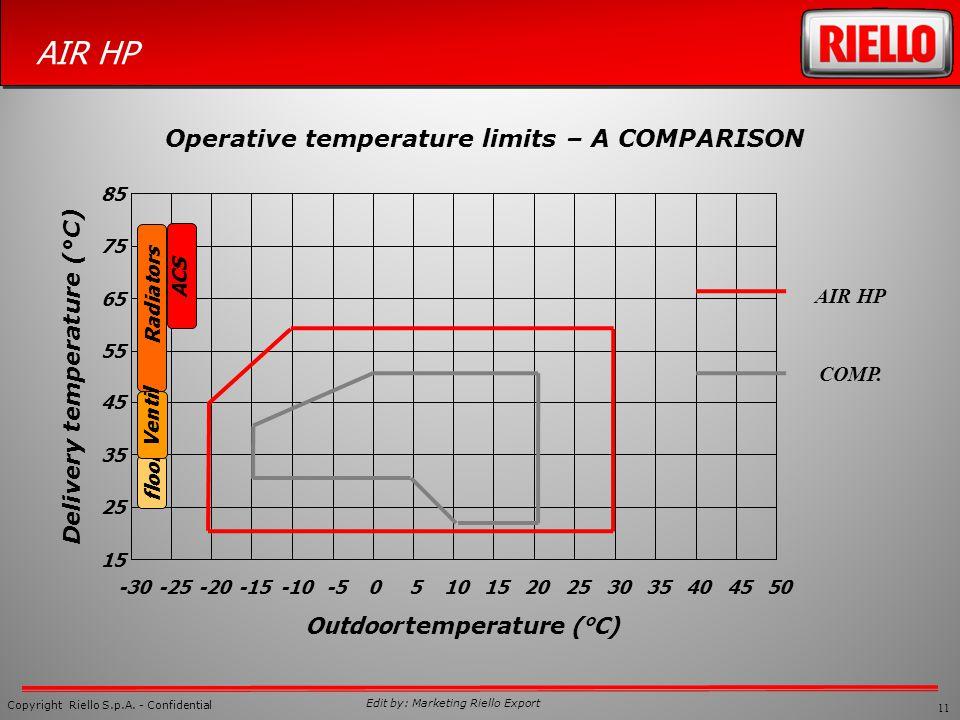 Outdoor temperature (°C) Delivery temperature (°C)