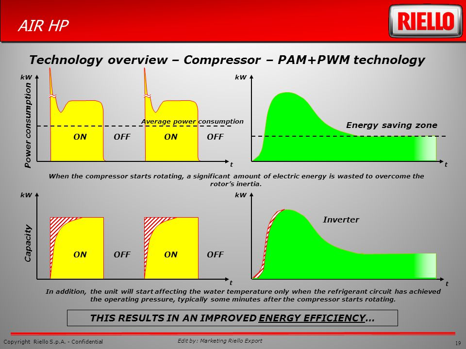 Technology overview – Compressor – PAM+PWM technology