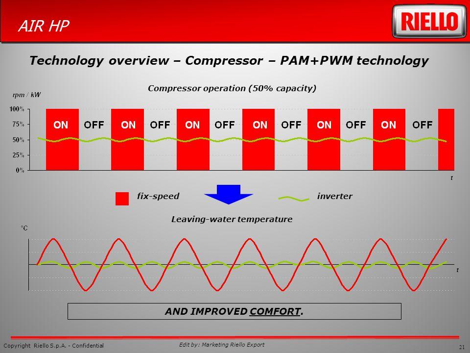 Compressor operation (50% capacity) Leaving-water temperature