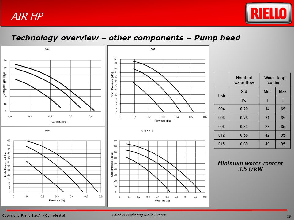 Technology overview – other components – Pump head