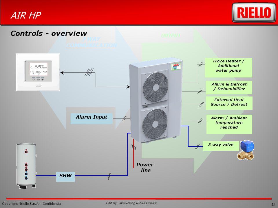 Controls - overview 2 WAY COMMUNICATION OUTPUT Alarm Input Power-line