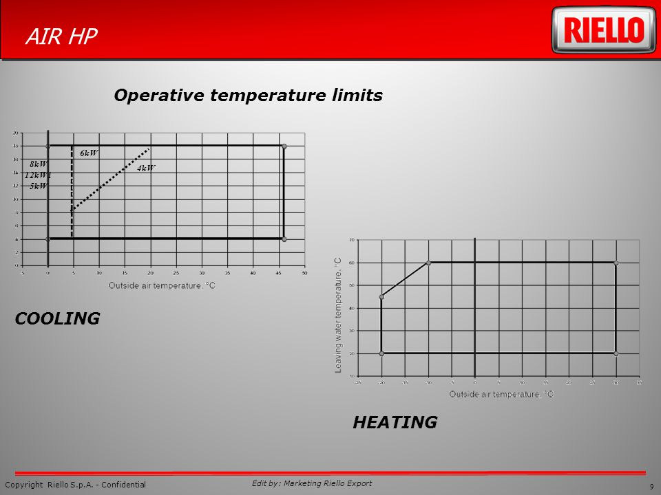 Operative temperature limits