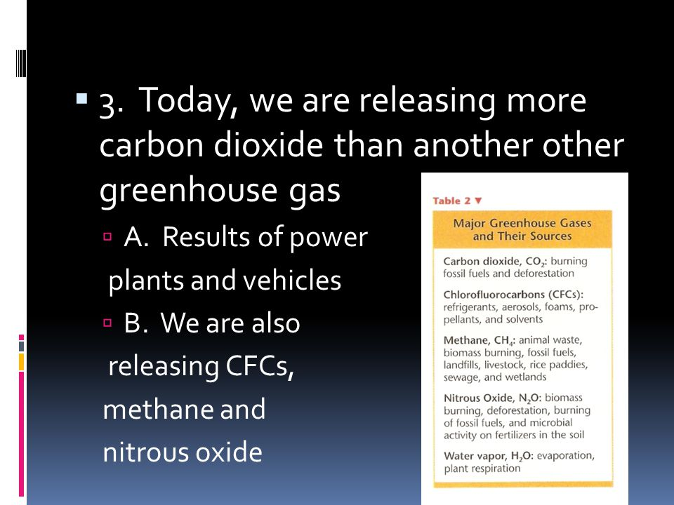 3. Today, we are releasing more carbon dioxide than another other greenhouse gas