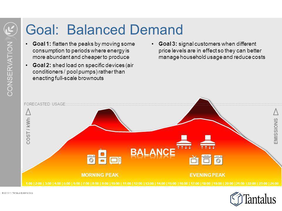 Goal: Balanced Demand BALANCE CONSERVATION