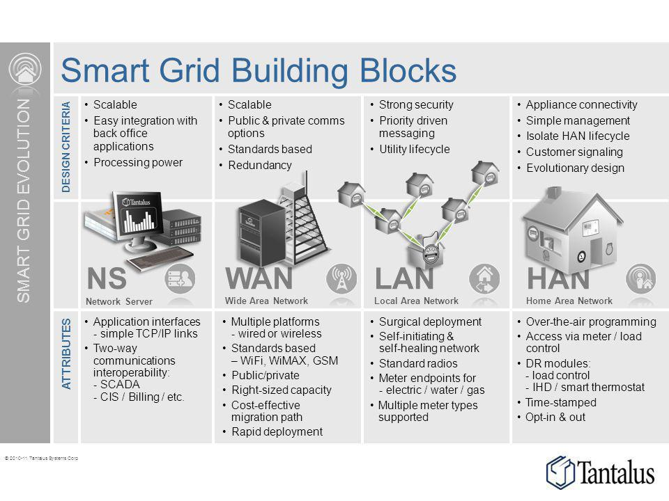 4 Types of Grids And When Each Works Best - Vanseo