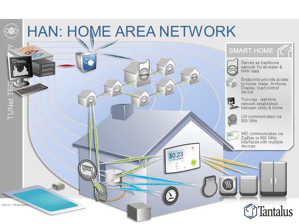 HAN: HOME AREA NETWORK TUNet TECHNOLOGY SMART HOME