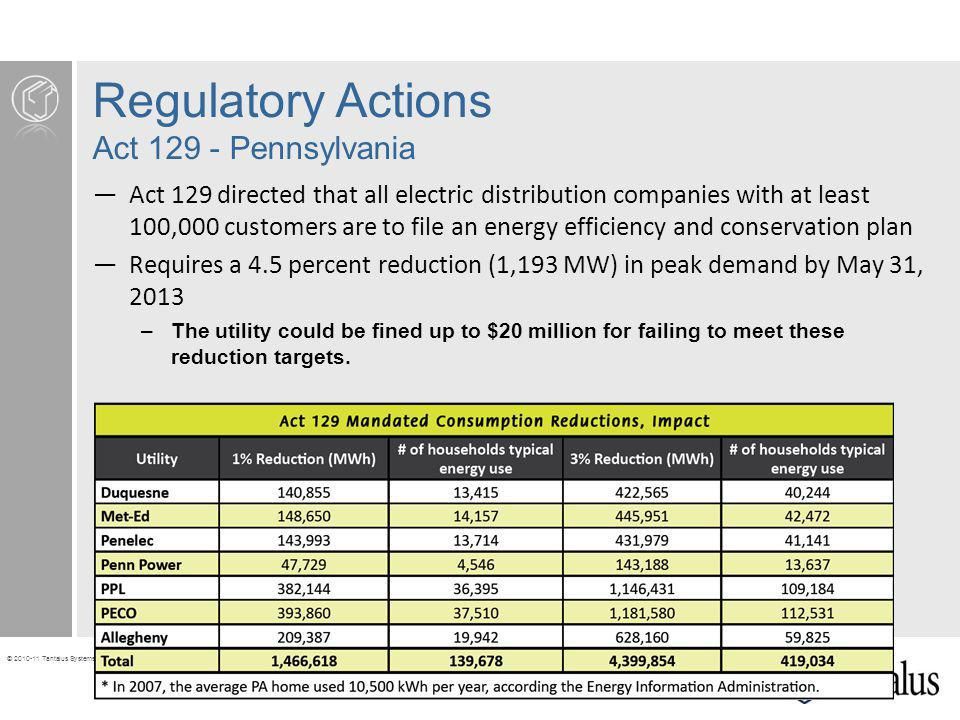Regulatory Actions Act 129 - Pennsylvania