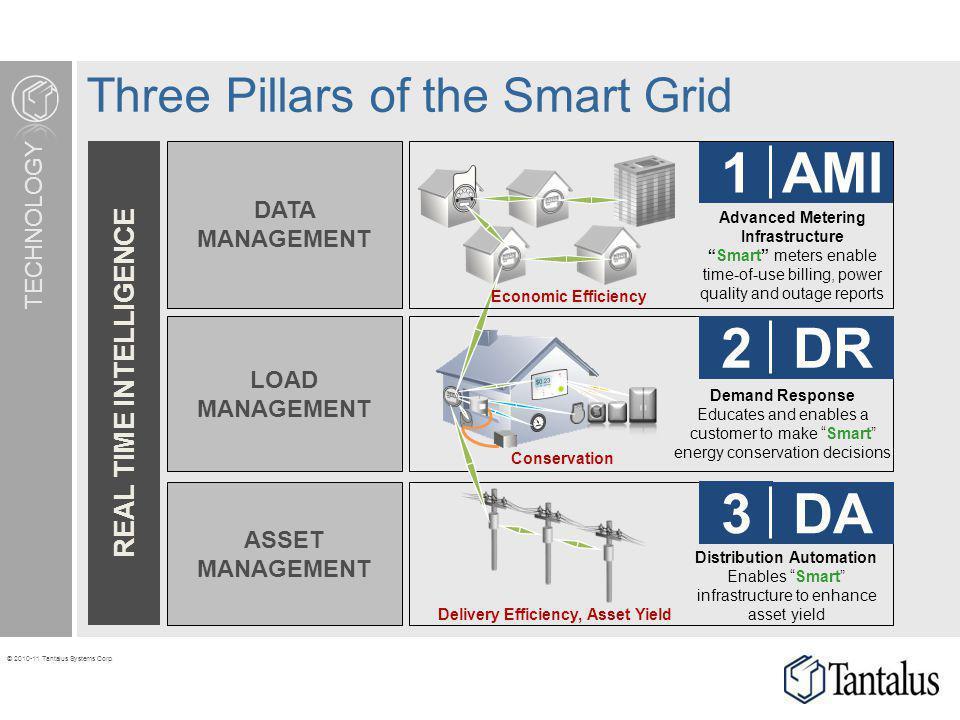 Three Pillars of the Smart Grid