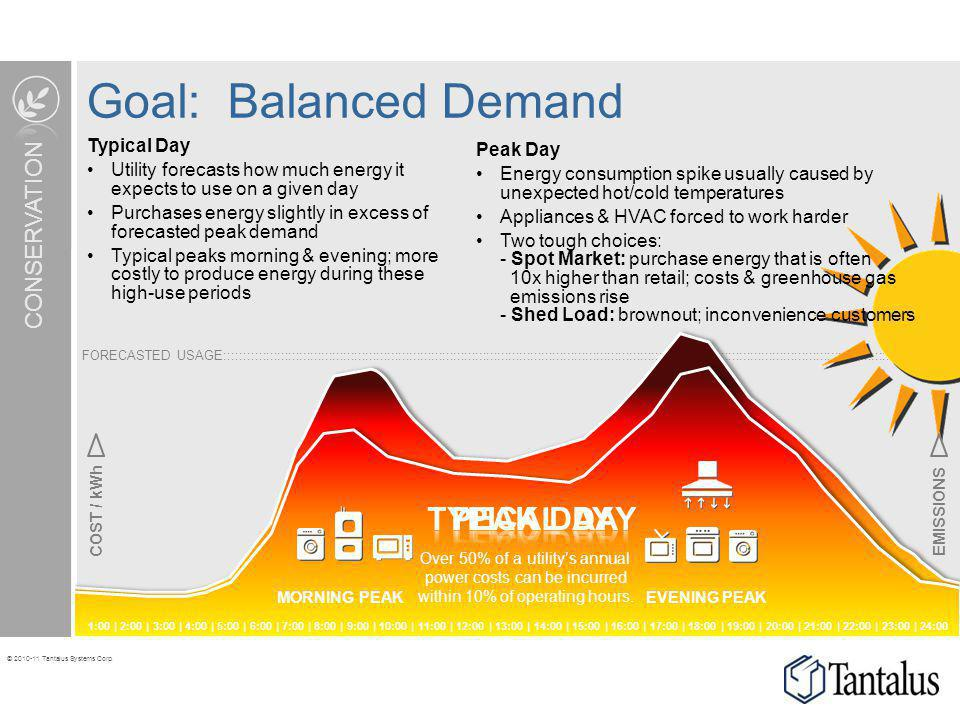 Goal: Balanced Demand TYPICAL DAY PEAK DAY Direct Load Control