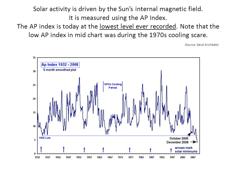 Solar activity is driven by the Sun's internal magnetic field
