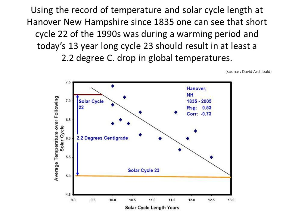 Using the record of temperature and solar cycle length at Hanover New Hampshire since 1835 one can see that short cycle 22 of the 1990s was during a warming period and today's 13 year long cycle 23 should result in at least a 2.2 degree C.