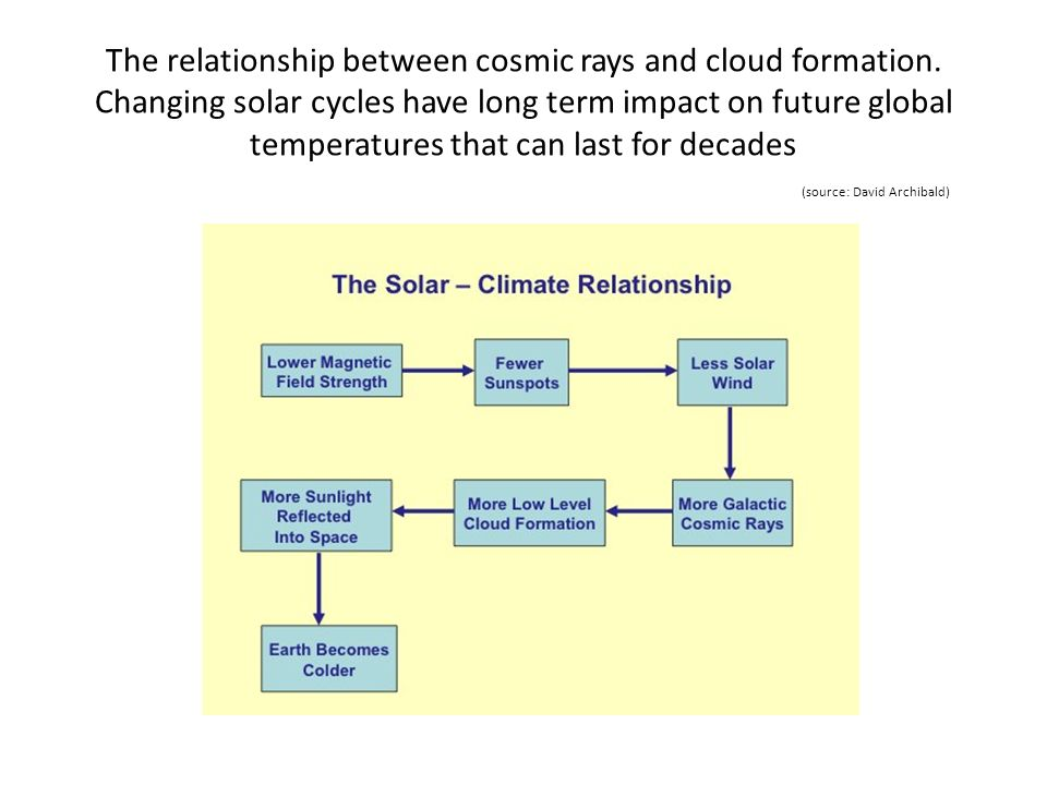 The relationship between cosmic rays and cloud formation