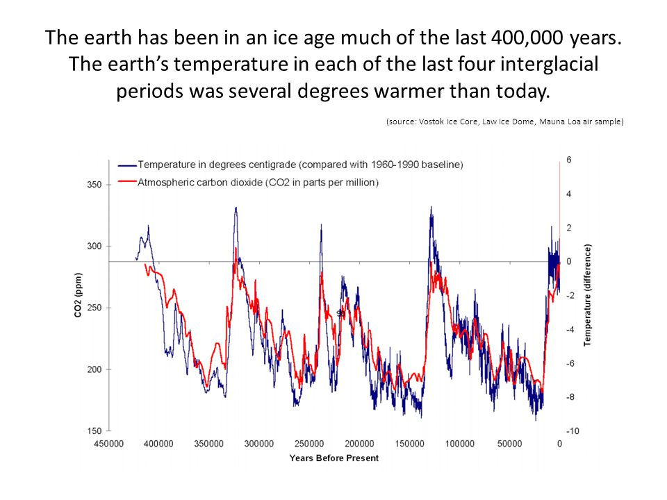 The earth has been in an ice age much of the last 400,000 years